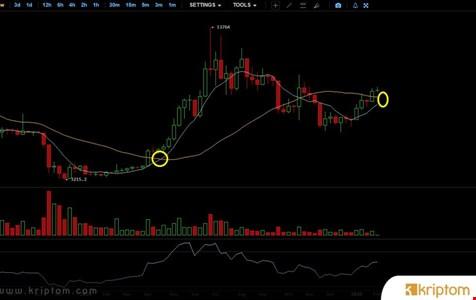 Bitcoin'de Golden Cross Oluştu – Satın Alma Zamanı mı?
