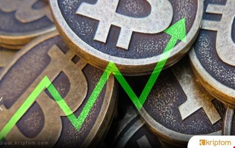 Bitcoin fiyatı artıyor, 159 milyar dolarlık kripto pazarı kurtuluyor