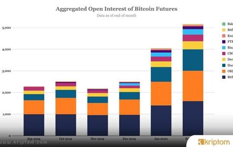 Bitcoin Vadeli İşlemlerinde Açık Pozisyon 5 Milyar Doları Aştı
