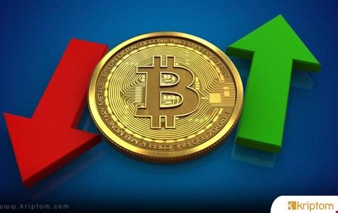 Bitcoin Yakında En Volatil Olma Durumunu S&P500'e Kaptırabilir