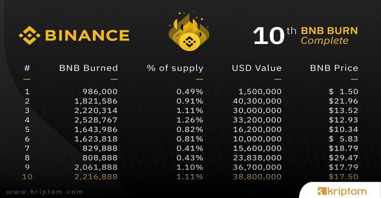 Dev Bitcoin Borsası Binance 10. Coin Yakımını Gerçekleştirdi – İşte Yakılan Koin Tutarı