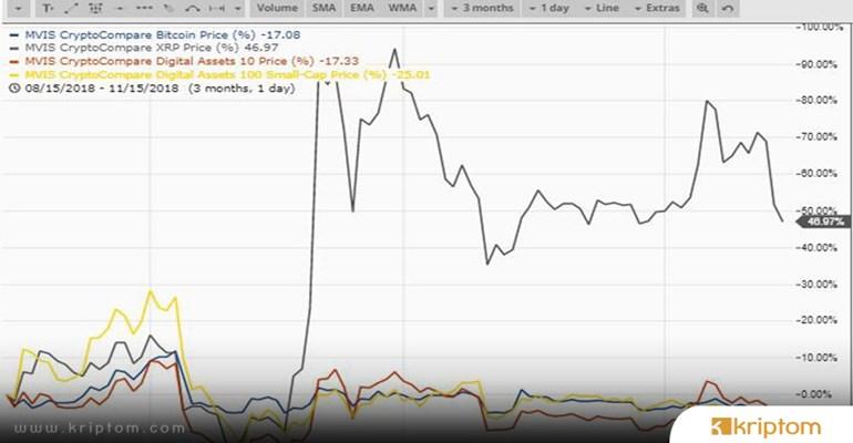 MVIS ve CryptoCompare Ortaklığıyla Piyasaya Sunulan Kurumsal Bitcoin (BTC) Endeksi
