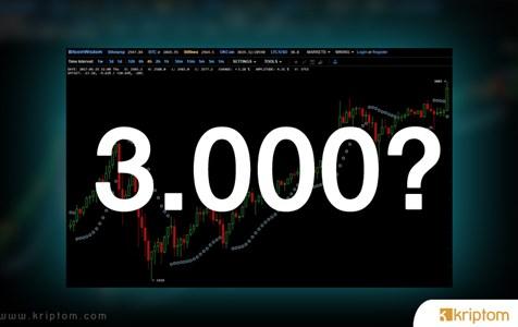 Bitcoin Fiyatının SegWit'ten Sonra 3.000 Doları Aşacağı Öngörülüyor